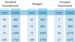 Lumen output of electric lamps